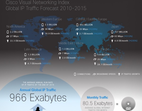 Cisco Inforgrafica 2010-2015