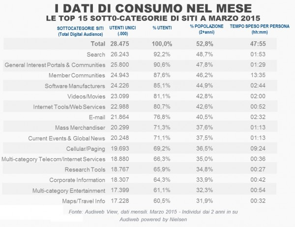 top15_total_digital_audience_marzo2015