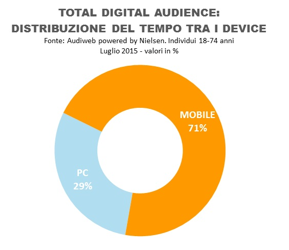 Audiweb-total_digital_tempo_audience_luglio_2015