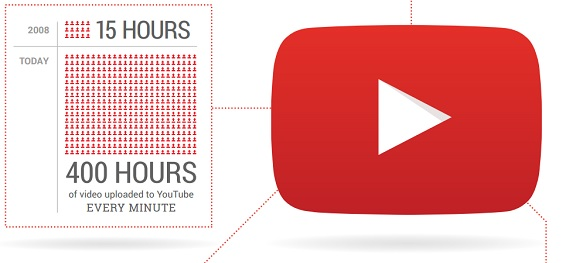 google adwords youtube