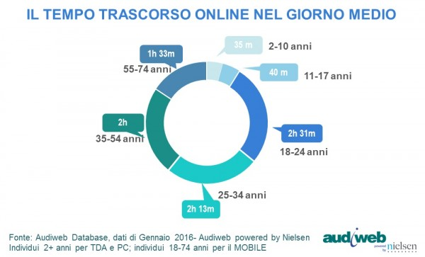 Tempo_total_digital_audience_gennaio2016